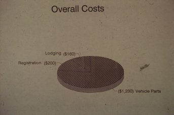Overall Costs Slide
