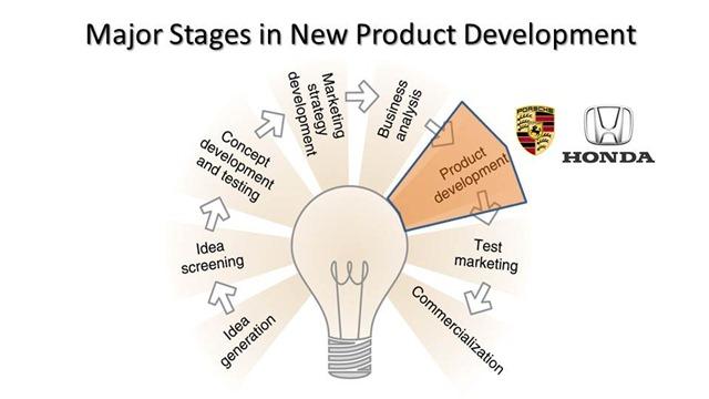 New Product Development 02