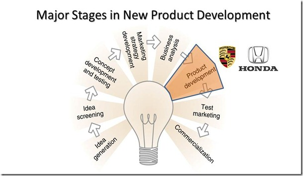 new product development process hero honda New product development • 98% of manufacturers create new products – 2 ‐10 products per year is sweet spot in industry • 85% of development process.
