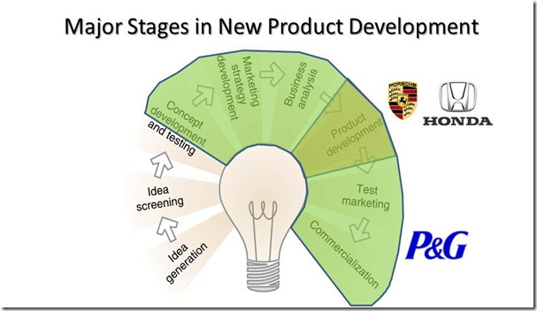 New Product Development 03 - Procter and Gamble