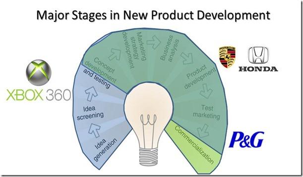 New Product Development 04 - Xbox