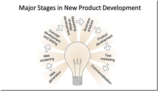 New Product Development Overview